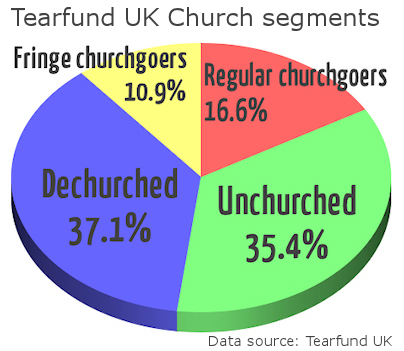 Tearfund UK Christian segmentation